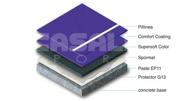 Acrylic Confosport FL
