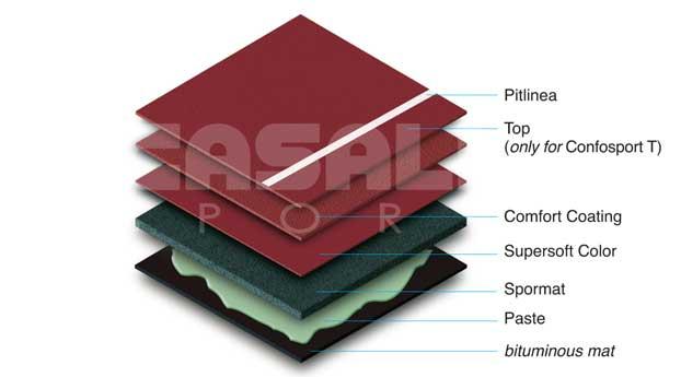 Acrylic Confosport